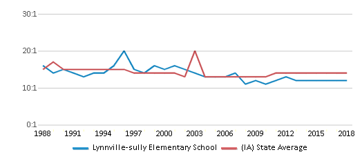 This chart display the student teacher ratio of Lynnville-sully Elementary School and the public school average student teacher ratio of Iowa by year, with the latest 2017-18 school year data.