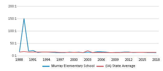 This chart display the student teacher ratio of Murray Elementary School and the public school average student teacher ratio of Iowa by year, with the latest 2017-18 school year data.