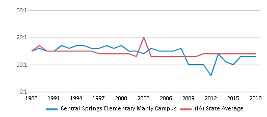 This chart display the student teacher ratio of Central Springs Elementary Manly Campus and the public school average student teacher ratio of Iowa by year, with the latest 2017-18 school year data.