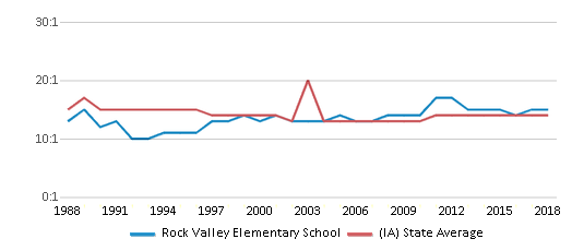 This chart display the student teacher ratio of Rock Valley Elementary School and the public school average student teacher ratio of Iowa by year, with the latest 2017-18 school year data.