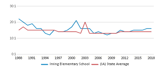 This chart display the student teacher ratio of Irving Elementary School and the public school average student teacher ratio of Iowa by year, with the latest 2017-18 school year data.
