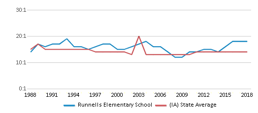 This chart display the student teacher ratio of Runnells Elementary School and the public school average student teacher ratio of Iowa by year, with the latest 2017-18 school year data.