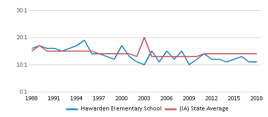 This chart display the student teacher ratio of Hawarden Elementary School and the public school average student teacher ratio of Iowa by year, with the latest 2017-18 school year data.