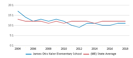 This chart display the student teacher ratio of James Otis Kaler Elementary School and the public school average student teacher ratio of Maine by year, with the latest 2017-18 school year data.