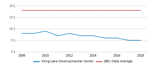 This chart display the student teacher ratio of Wing Lake Developmental Center and the public school average student teacher ratio of Michigan by year, with the latest 2017-18 school year data.