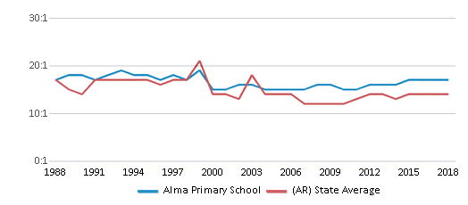 This chart display the student teacher ratio of Alma Primary School and the public school average student teacher ratio of Arkansas by year, with the latest 2017-18 school year data.