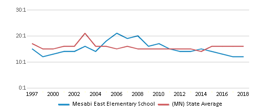 This chart display the student teacher ratio of Mesabi East Elementary School and the public school average student teacher ratio of Minnesota by year, with the latest 2017-18 school year data.