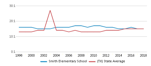 This chart display the student teacher ratio of Smith Elementary School and the public school average student teacher ratio of Texas by year, with the latest 2017-18 school year data.