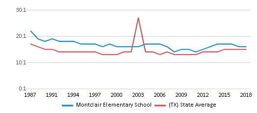 This chart display the student teacher ratio of Montclair Elementary School and the public school average student teacher ratio of Texas by year, with the latest 2017-18 school year data.