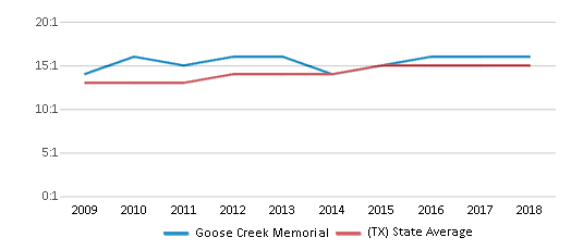 This chart display the student teacher ratio of Goose Creek Memorial and the public school average student teacher ratio of Texas by year, with the latest 2017-18 school year data.
