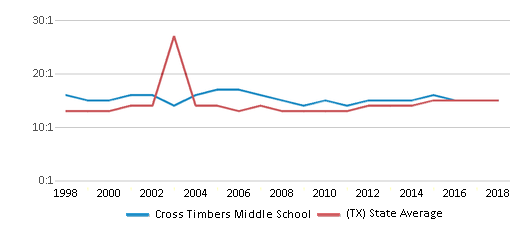 This chart display the student teacher ratio of Cross Timbers Middle School and the public school average student teacher ratio of Texas by year, with the latest 2017-18 school year data.