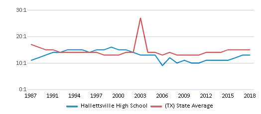 This chart display the student teacher ratio of Hallettsville High School and the public school average student teacher ratio of Texas by year, with the latest 2017-18 school year data.