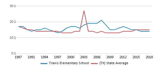 This chart display the student teacher ratio of Travis Elementary School and the public school average student teacher ratio of Texas by year, with the latest 2017-18 school year data.