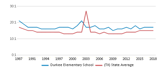This chart display the student teacher ratio of Durkee Elementary School and the public school average student teacher ratio of Texas by year, with the latest 2017-18 school year data.