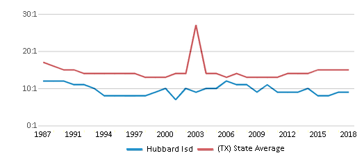 This chart display the student teacher ratio of Hubbard Isd and the public school average student teacher ratio of Texas by year, with the latest 2017-18 school year data.