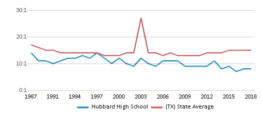 This chart display the student teacher ratio of Hubbard High School and the public school average student teacher ratio of Texas by year, with the latest 2017-18 school year data.