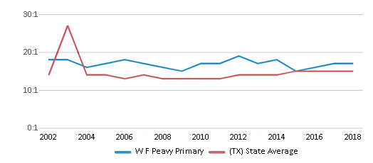 This chart display the student teacher ratio of W F Peavy Primary and the public school average student teacher ratio of Texas by year, with the latest 2017-18 school year data.