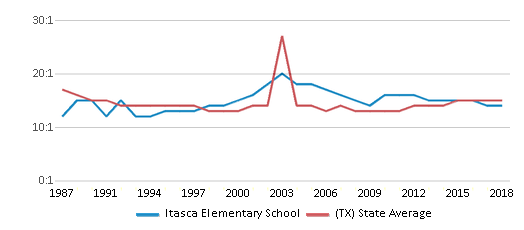 This chart display the student teacher ratio of Itasca Elementary School and the public school average student teacher ratio of Texas by year, with the latest 2017-18 school year data.