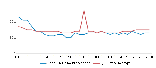 This chart display the student teacher ratio of Joaquin Elementary School and the public school average student teacher ratio of Texas by year, with the latest 2017-18 school year data.