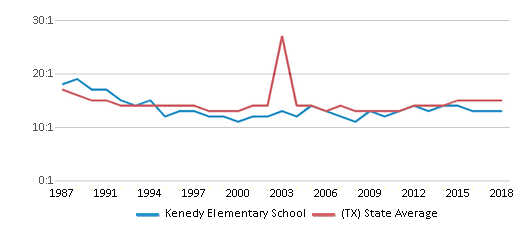 This chart display the student teacher ratio of Kenedy Elementary School and the public school average student teacher ratio of Texas by year, with the latest 2017-18 school year data.