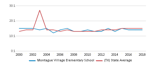 This chart display the student teacher ratio of Montague Village Elementary School and the public school average student teacher ratio of Texas by year, with the latest 2017-18 school year data.