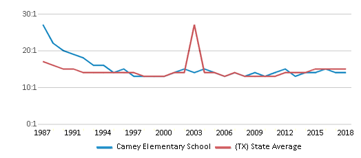 This chart display the student teacher ratio of Camey Elementary School and the public school average student teacher ratio of Texas by year, with the latest 2017-18 school year data.