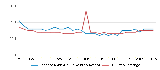 This chart display the student teacher ratio of Leonard Shanklin Elementary School and the public school average student teacher ratio of Texas by year, with the latest 2017-18 school year data.