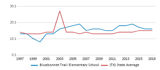 This chart display the student teacher ratio of Bluebonnet Trail Elementary School and the public school average student teacher ratio of Texas by year, with the latest 2017-18 school year data.