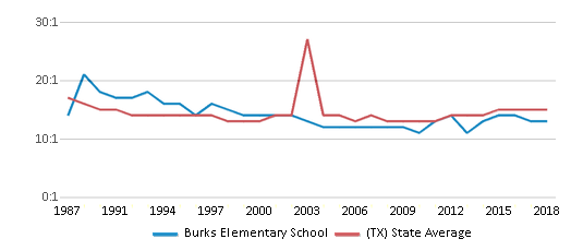 This chart display the student teacher ratio of Burks Elementary School and the public school average student teacher ratio of Texas by year, with the latest 2017-18 school year data.