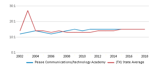 This chart display the student teacher ratio of Pease Communications/technology Academy and the public school average student teacher ratio of Texas by year, with the latest 2017-18 school year data.