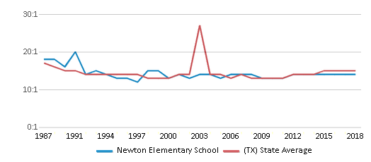 This chart display the student teacher ratio of Newton Elementary School and the public school average student teacher ratio of Texas by year, with the latest 2017-18 school year data.