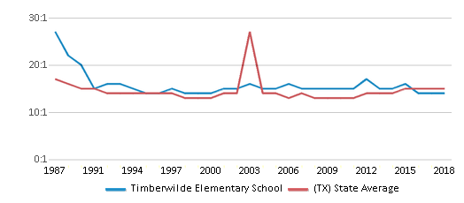 This chart display the student teacher ratio of Timberwilde Elementary School and the public school average student teacher ratio of Texas by year, with the latest 2017-18 school year data.