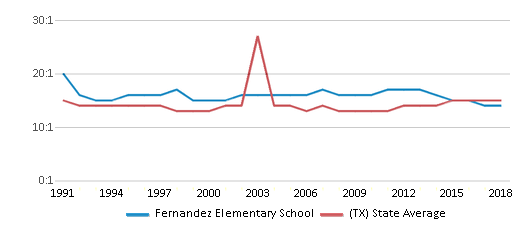 This chart display the student teacher ratio of Fernandez Elementary School and the public school average student teacher ratio of Texas by year, with the latest 2017-18 school year data.