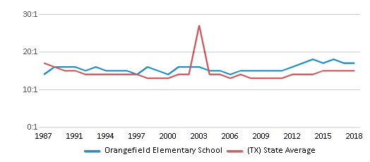 This chart display the student teacher ratio of Orangefield Elementary School and the public school average student teacher ratio of Texas by year, with the latest 2017-18 school year data.