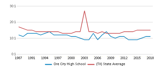 This chart display the student teacher ratio of Ore City High School and the public school average student teacher ratio of Texas by year, with the latest 2017-18 school year data.