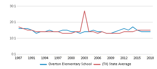 This chart display the student teacher ratio of Overton Elementary School and the public school average student teacher ratio of Texas by year, with the latest 2017-18 school year data.