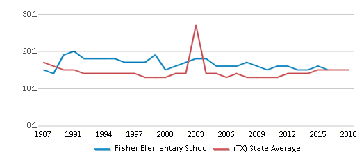 This chart display the student teacher ratio of Fisher Elementary School and the public school average student teacher ratio of Texas by year, with the latest 2017-18 school year data.