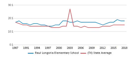 This chart display the student teacher ratio of Raul Longoria Elementary School and the public school average student teacher ratio of Texas by year, with the latest 2017-18 school year data.
