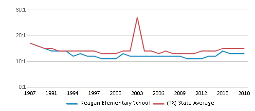 This chart display the student teacher ratio of Reagan Elementary School and the public school average student teacher ratio of Texas by year, with the latest 2017-18 school year data.