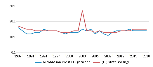 This chart display the student teacher ratio of Richardson West J High School and the public school average student teacher ratio of Texas by year, with the latest 2017-18 school year data.