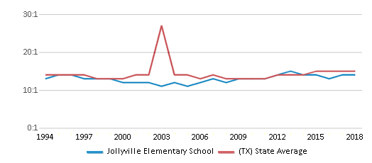 This chart display the student teacher ratio of Jollyville Elementary School and the public school average student teacher ratio of Texas by year, with the latest 2017-18 school year data.