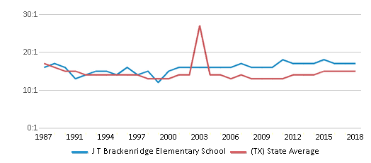 This chart display the student teacher ratio of J T Brackenridge Elementary School and the public school average student teacher ratio of Texas by year, with the latest 2017-18 school year data.