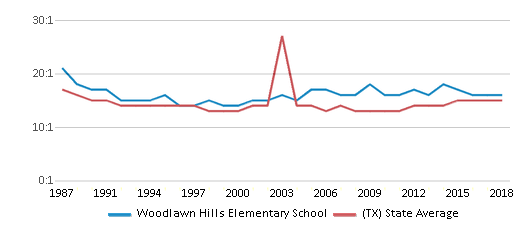 This chart display the student teacher ratio of Woodlawn Hills Elementary School and the public school average student teacher ratio of Texas by year, with the latest 2017-18 school year data.