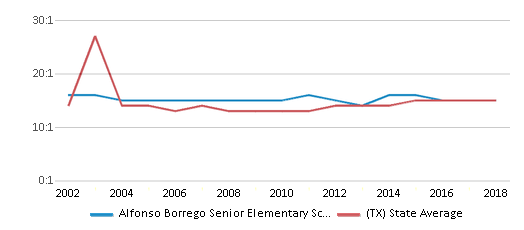 This chart display the student teacher ratio of Alfonso Borrego Senior Elementary School and the public school average student teacher ratio of Texas by year, with the latest 2017-18 school year data.