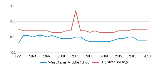 This chart display the student teacher ratio of West Texas Middle School and the public school average student teacher ratio of Texas by year, with the latest 2017-18 school year data.