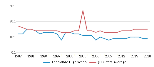 This chart display the student teacher ratio of Thorndale High School and the public school average student teacher ratio of Texas by year, with the latest 2017-18 school year data.