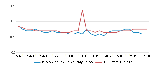 This chart display the student teacher ratio of W V Swinburn Elementary School and the public school average student teacher ratio of Texas by year, with the latest 2017-18 school year data.