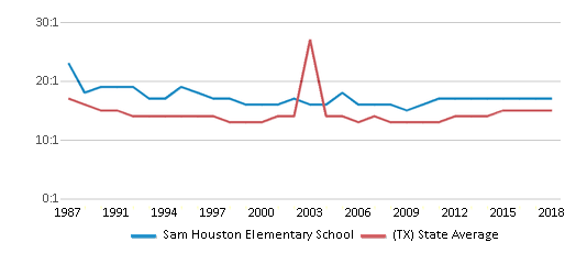 This chart display the student teacher ratio of Sam Houston Elementary School and the public school average student teacher ratio of Texas by year, with the latest 2017-18 school year data.