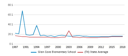 This chart display the student teacher ratio of Glen Cove Elementary School and the public school average student teacher ratio of Texas by year, with the latest 2017-18 school year data.