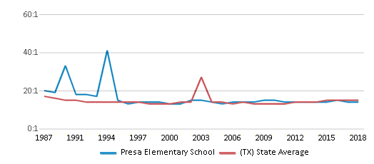 This chart display the student teacher ratio of Presa Elementary School and the public school average student teacher ratio of Texas by year, with the latest 2017-18 school year data.